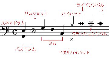 ドラム 譜面
